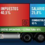 «El transporte de cargas no es formador de precios»
