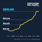 +33,6% EN LOS COSTOS DEL TRANSPORTE EN LO QUE VA DE 2021